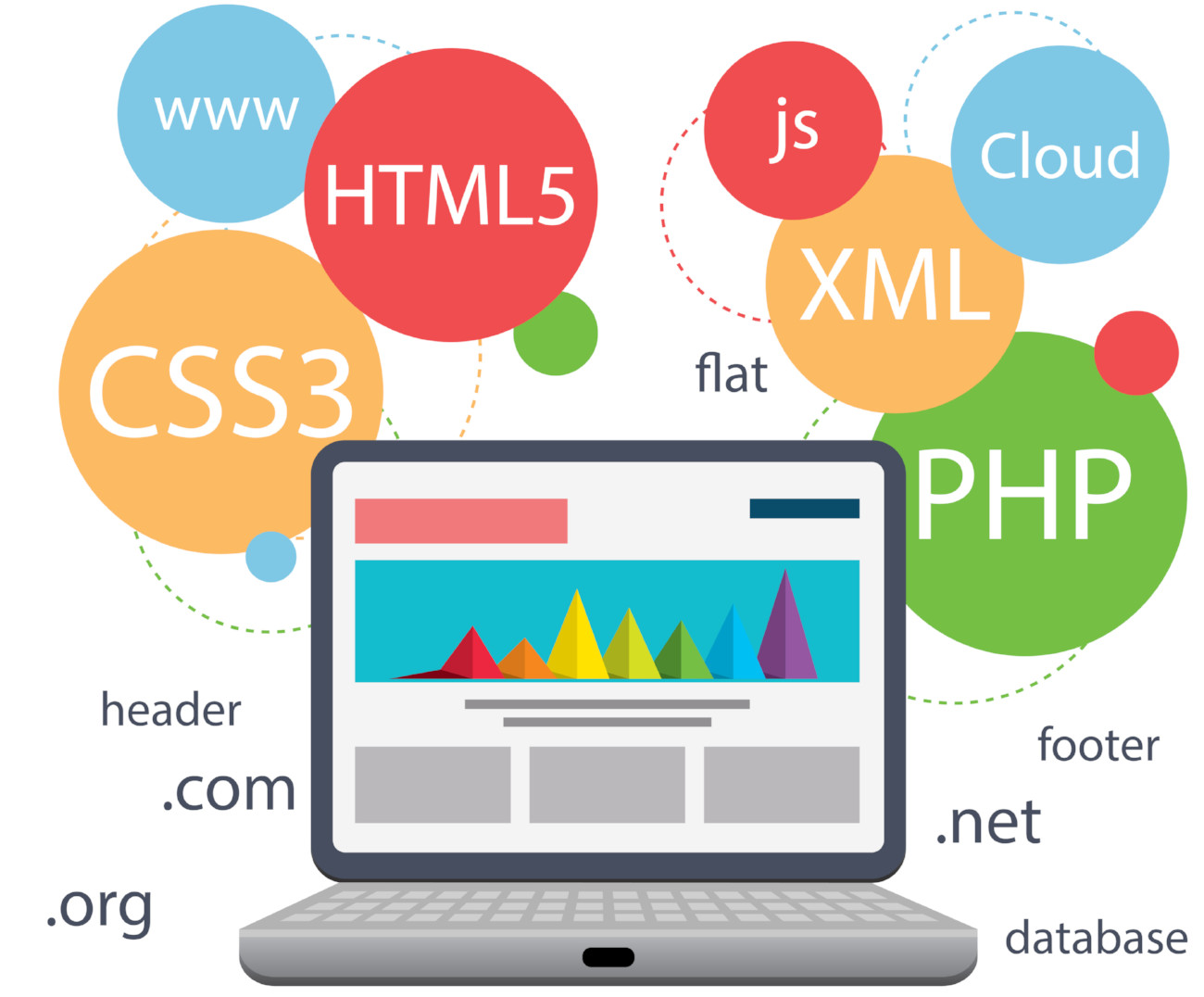 website development technologies